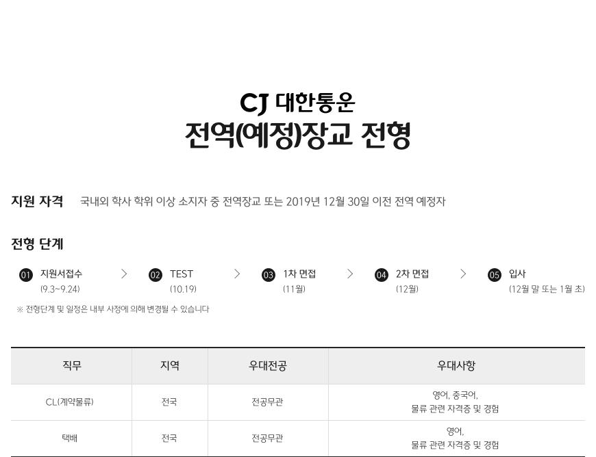 2019년 하반기 CJ대한통운 전역(예정)장교 전형